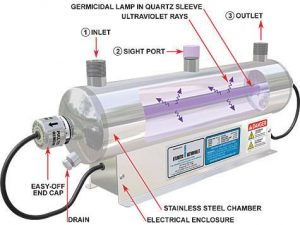 UV (Ultraviolet Light) Water Filtration