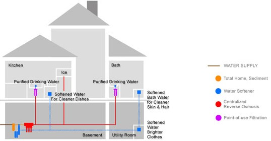 Common Filtration Systems included in a home