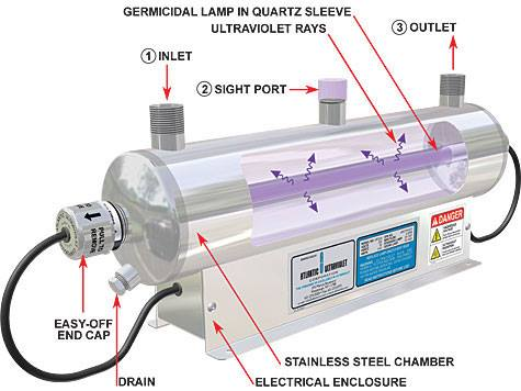 ultraviolet light water filtration