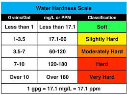 Water Hardness Scale